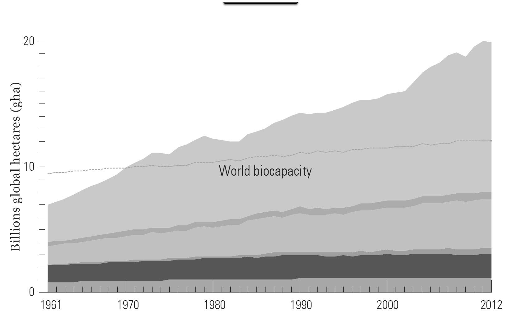 world-biocapacity-p-75